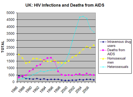 Heterosexual hiv infection rates by group