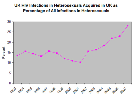 Heterosexual homosexual hiv
